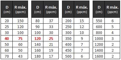 distancia-resolucion-ppcm