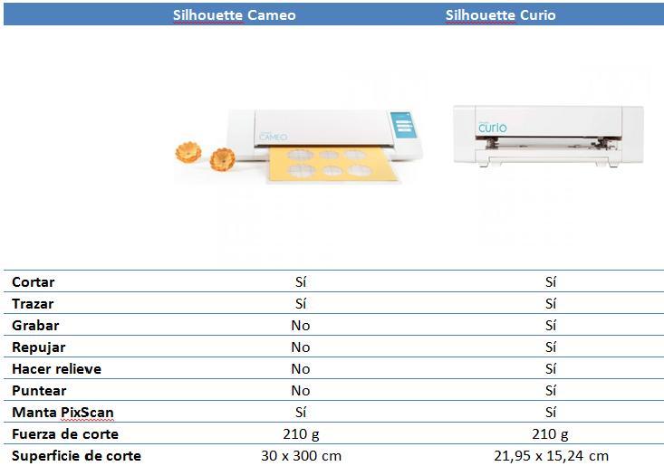 Comparativa plotter Cameo vs Curio
