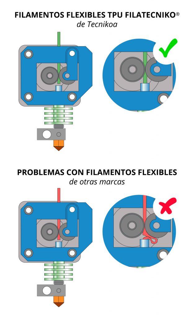 Filamentos flexibles Tecnikoa para impresoras 3D