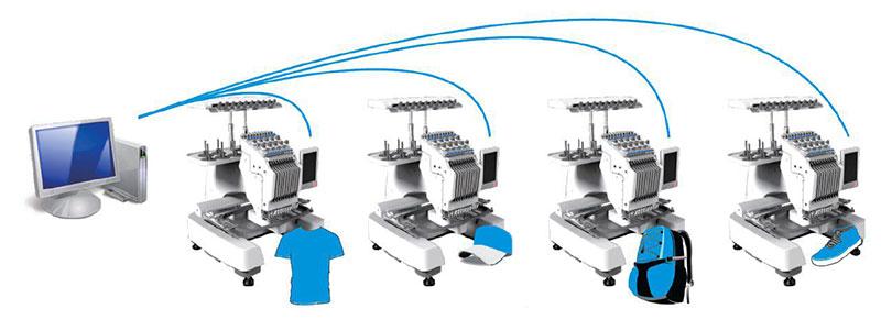 Conexión en red de varias bordadoras Ricoma
