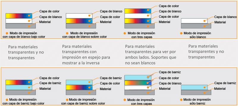 Modos de impresión CMYK, Blanco, Barniz